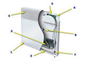 Типичная схема устройства современного настенного электрического конвектора