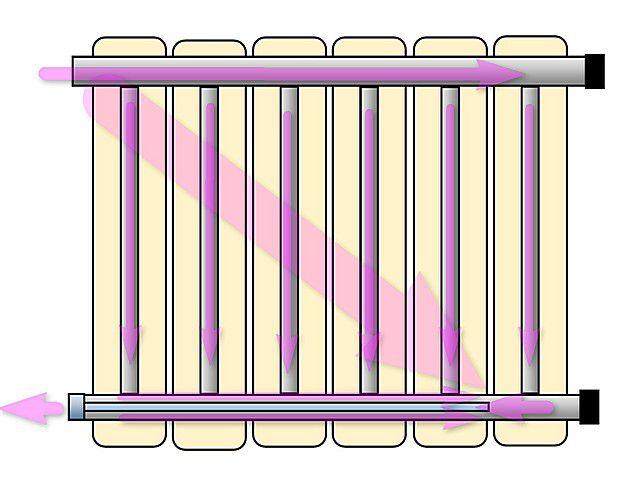 Удлинитель потока также превращает боковое подключение радиатора в аналог диагонального