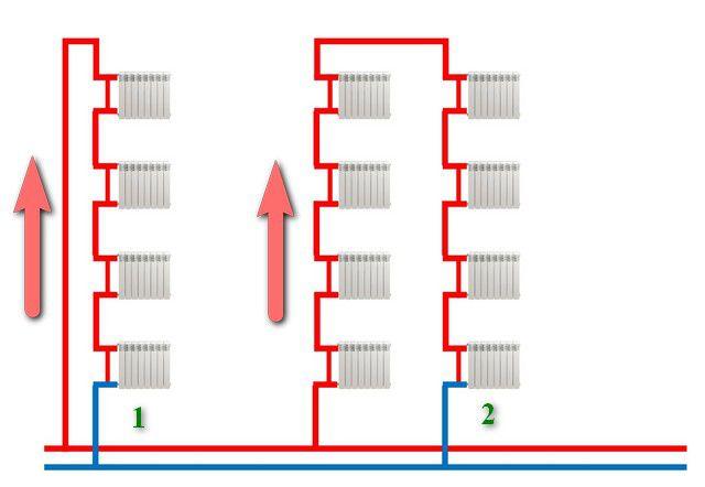 Варианты однотрубных стояков отопления в многоэтажном доме.