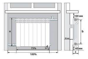 Очень часто в паспортах радиаторов отопления производители указывают рекомендуемые размерные параметры их установки