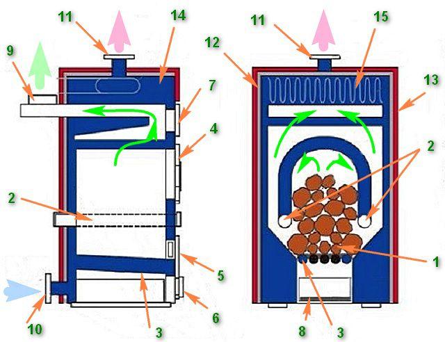 Один из наиболее распространённых вариантов компоновки пиролизных котлов длительного горения: