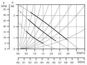 Для примера – диаграмма напорно-производительной характеристики циркуляционного насоса «Grundfos UPS 25-40 A 180» в трех режимах его работы. Жирными линиями выделены оптимальные соотношения