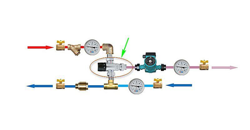Достаточно компактная схема с трехходовым термостатическим клапаном, смешивающим встречные потоки теплоносителя.