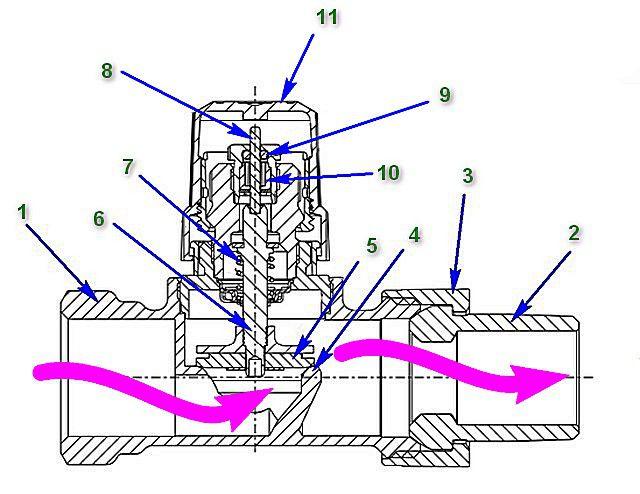 По такой принципиальной схеме устроено подавляющее большинство термоклапанов для радиаторов отопления