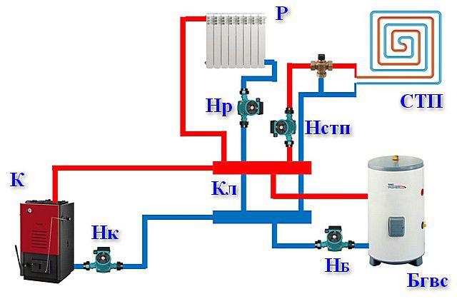 Простая установка отдельных насосов на разные по функциональности контуры системы – проблемы не решает!