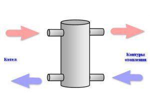 Устройство гидрострелки: придумать что-нибудь проще – наверное, невозможно. А вместе с тем —схема чрезвычайно эффективная!