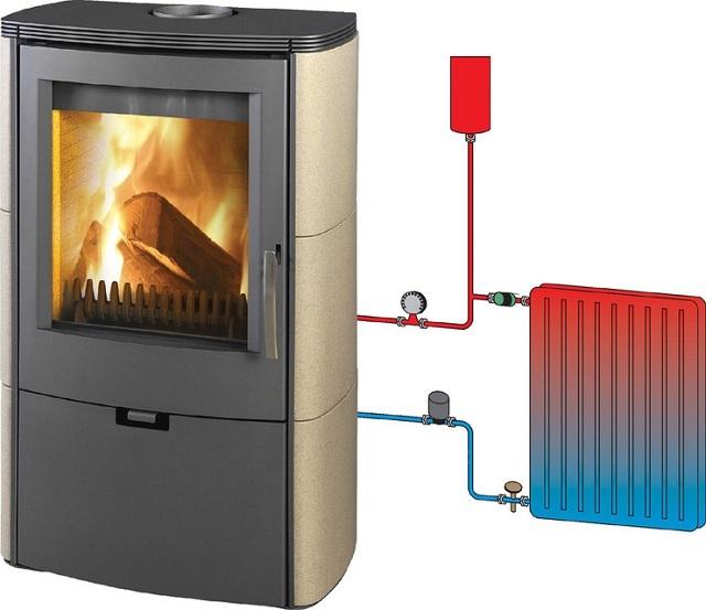 Печь длительного горения может иметь встроенный водяной контур, подключённый к радиаторам отопления, расставленным по помещениям.