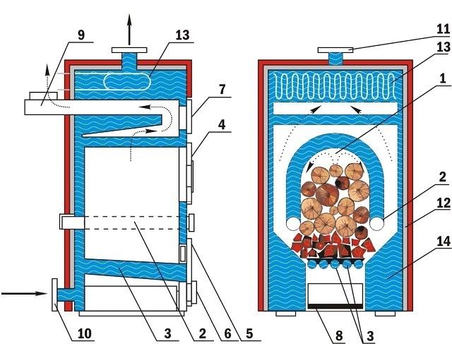 Схема устройства печи длительного горения с водяным контуром, с нижним розжигом дровяной закладки