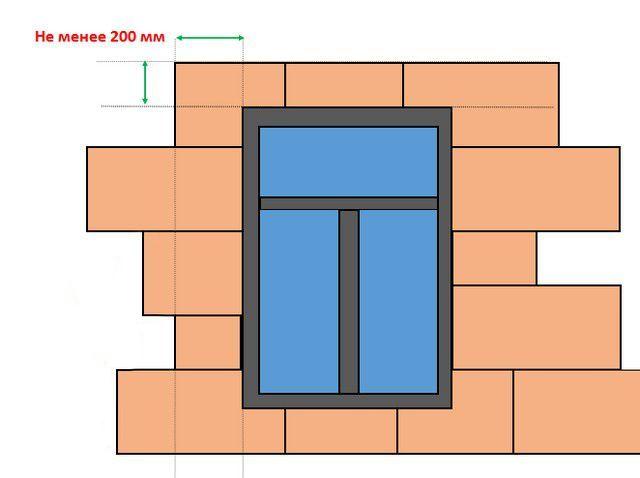 Правильный подход к обрамлению оконных и дверных проёмов.