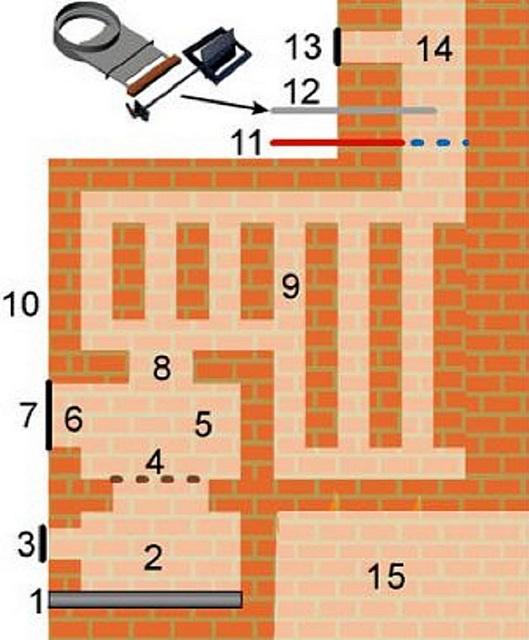 Схема расположения отделов печи, подлежащих регулярной очистке.