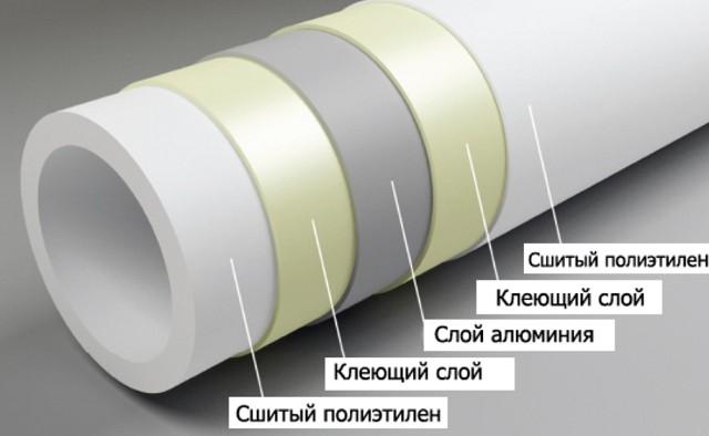 Схема структурного строения металлопластиковых труб.