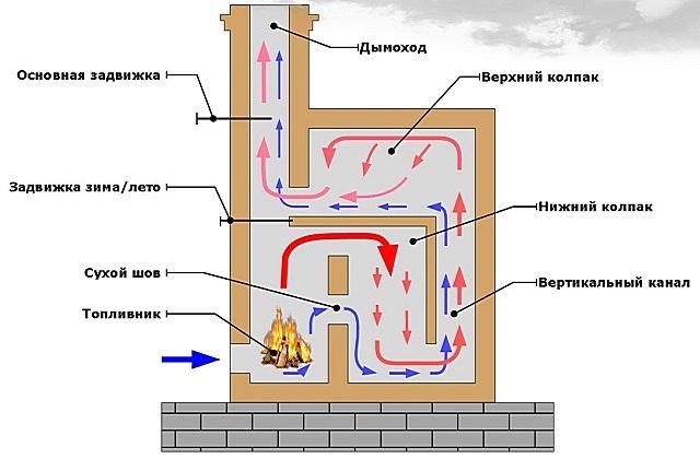 Принцип работы колпаковой печи и направления перемещения газовых потоков