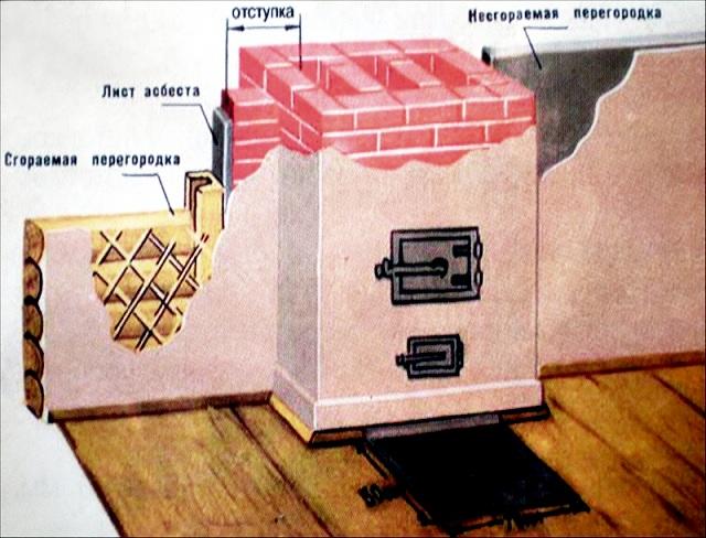 Разница в примыкании к печи негорючих стен и возведенных из воспламеняющегося материала