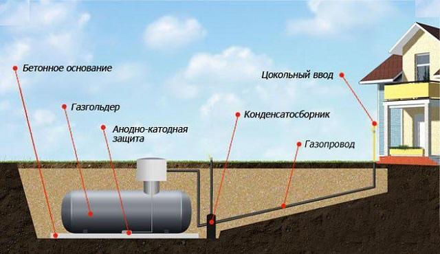 Примерная схема организации подачи газа из газгольдера в котельную