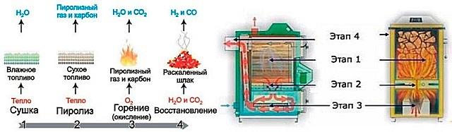 Сгорание топлива в отопительных приборах длительного горения происходит в несколько этапов. Благодаря этому практически полностью высвобождается весь энергетический потенциал древесины.
