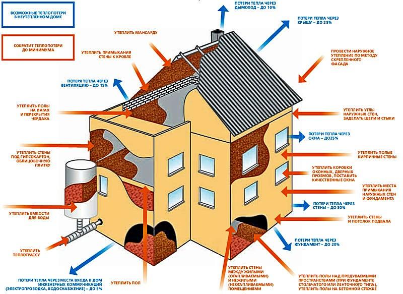 Основные пути тепловых потерь из дома и возможные способы их минимизации