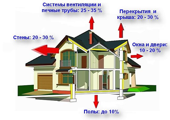 Примерное распределение тепловых потерь в доме, не имеющей достаточно эффективной термоизоляции.