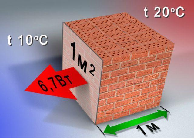 Зимой тепловая энергия передается от нагретой внутренней стороны стены к холодной, с интенсивностью, зависящей от коэффициента теплопроводности материала изготовления.