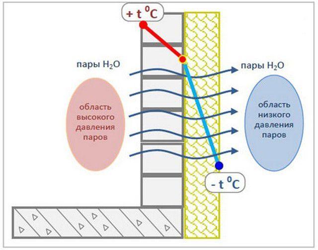 Утеплительные материалы должны быть паропроницаемы, то есть обладать способностью пропускать пары изнутри помещений наружу.