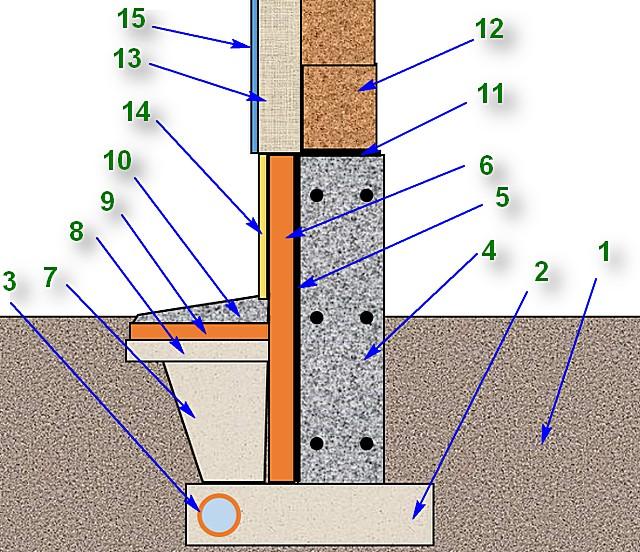 Одна из возможных схем утепления ленточного фундамента плитами пеноплекса