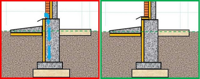 Второй случай – оставлен разрыв термоизоляции на горизонтальной поверхности фундамента