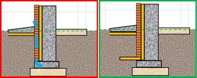 Третий случай – разрыв между вертикальной термоизоляцией и горизонтальным поясом открывает путь холоду к подошве