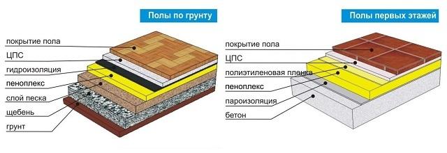 Схемы применения пенополистиролапри утеплении пола по грунту и по железобетонному перекрытию.