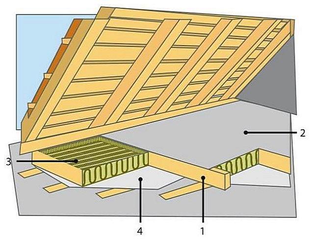 Примерная схема утепления чердачного перекрытия