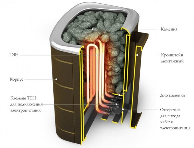 Примерная конструкция электрической банной печи.