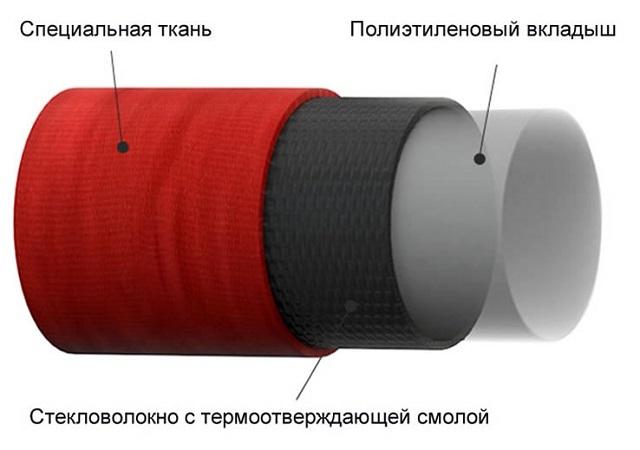 Структурное строение полимерного рукава «Fitfire».