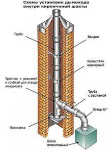 Возможная схема монтажа вкладки в старый кирпичный дымоход