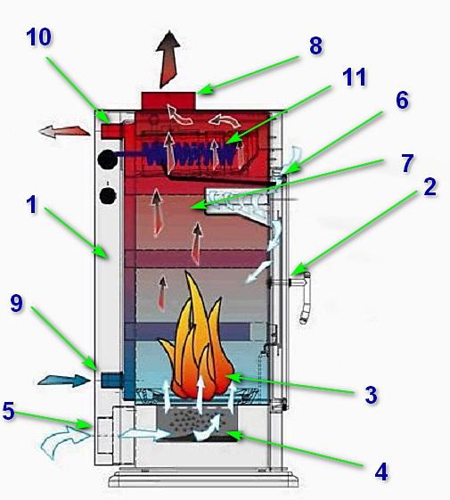 Один из вариантов устройства котла длительного горения
