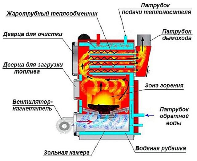 Схема котла длительного горения со встроенным вентилятором для нагнетания воздуха