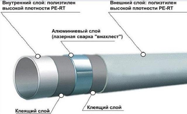 Строение металлопластиковой трубы, изготовленной на основе PE-RT-полиэтилена.
