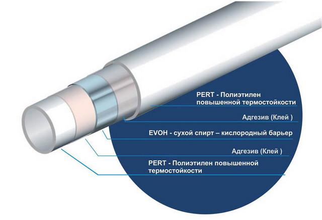 Строение трубы из термостойкого полиэтилена, оснащенной специальных барьером EVON от кислородной диффузии