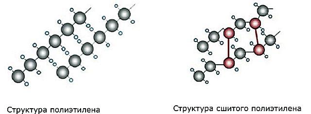 Упрощенная схема молекулярного строения обычного и сшитого полиэтилена. Красным цветом выделены искусственно созданные поперечные межмолекулярные связи, которые как раз и называют «сшивкой».