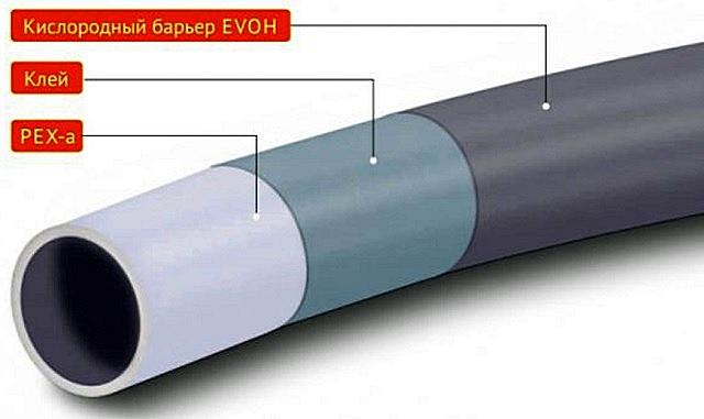Структура труб из сшитого полиэтилена с поверхностным барьером от кислородной диффузии