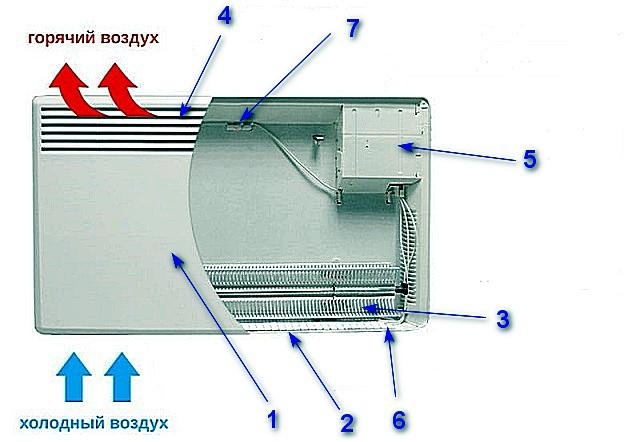 Схема строения типового конвекционного панельного обогревателя.