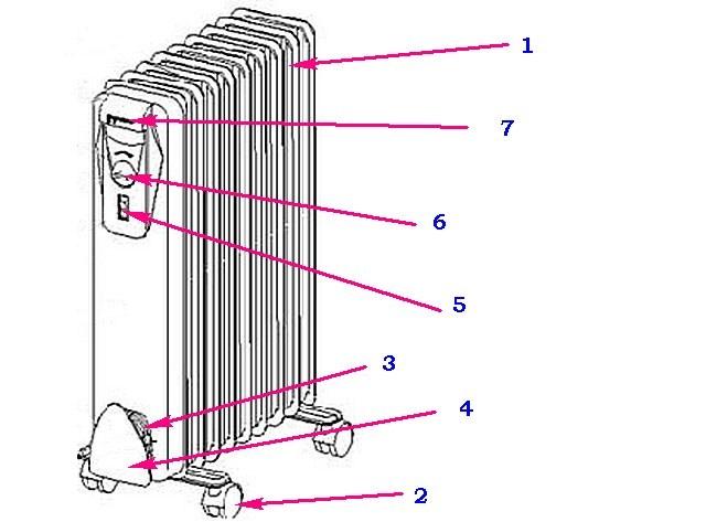 Схема строения секционного масляного обогревателя.