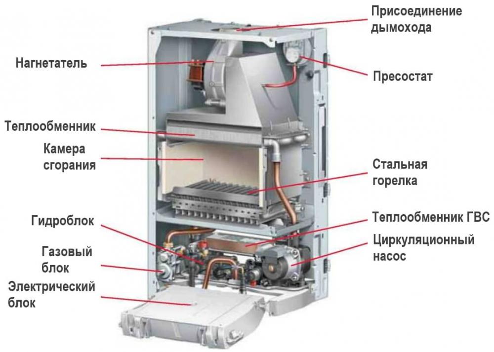 Теплообменники для газовых котлов: размеры первичного теплообменника ...