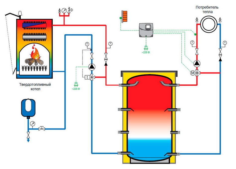 Подключение буферной емкости и ее использование