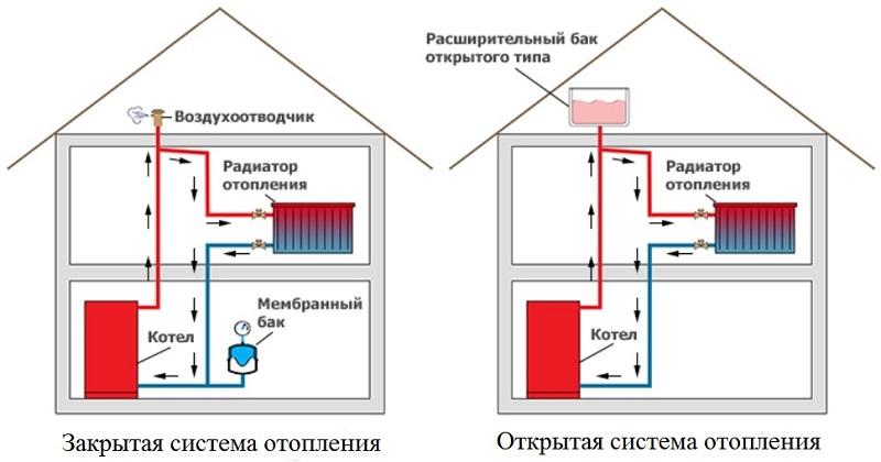 схема подключения твердотопливного котла к системе отопления