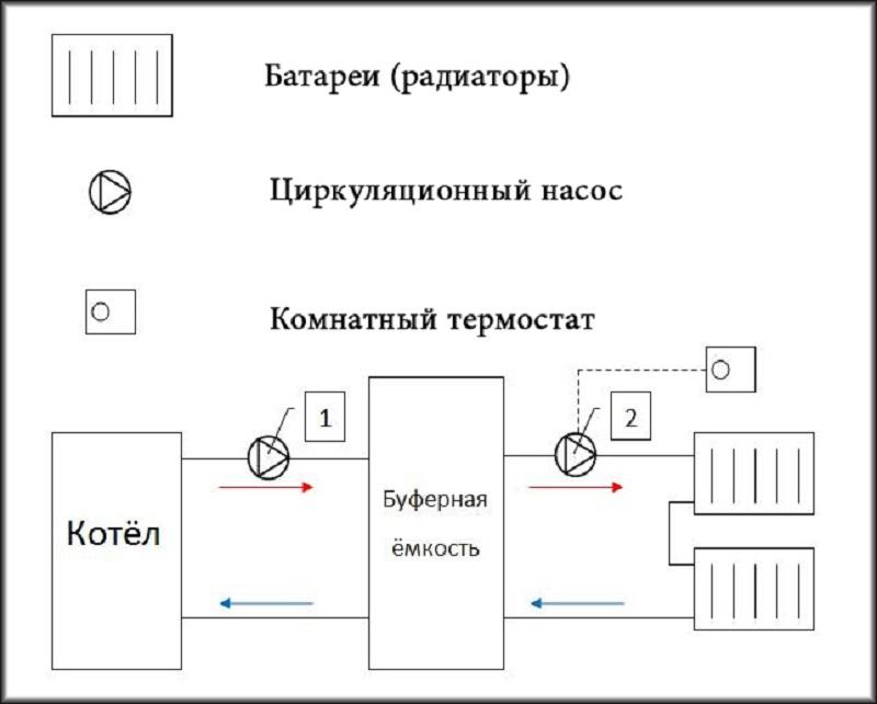 твердотопливный котел с теплоаккумулятором (главный ключ)