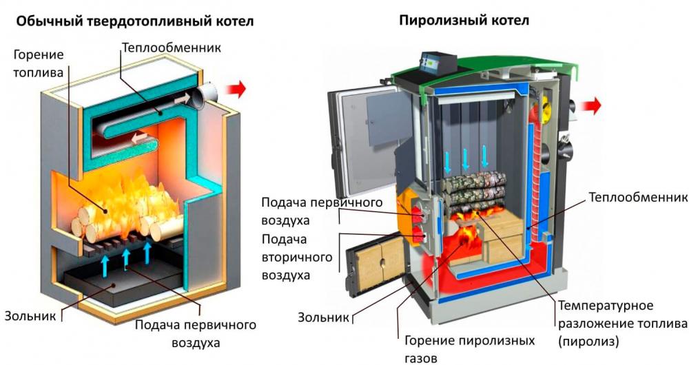 твердотопливный котел с высоким кпд (главный ключ)