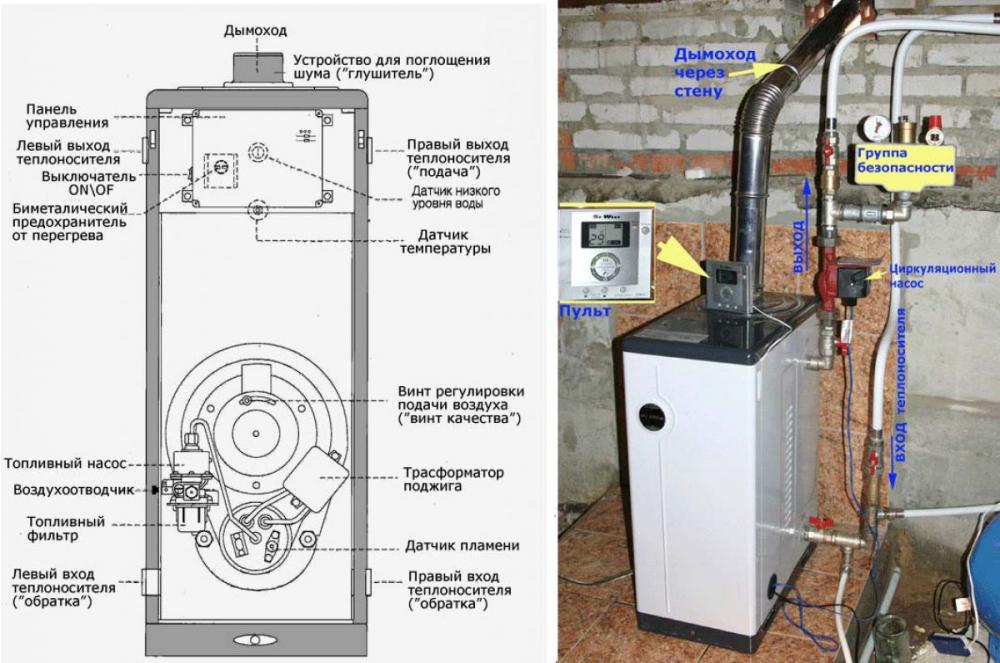 Котел, работающий на жидком топливе. Принцип работы, устройство ...