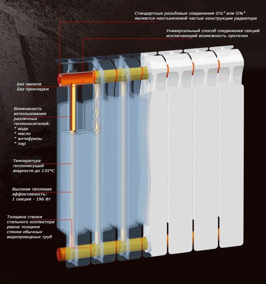радиаторы отопления биметаллические глобал цена купить