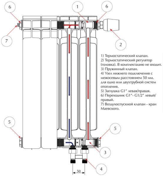 самые лучшие биметаллические радиаторы отопления
