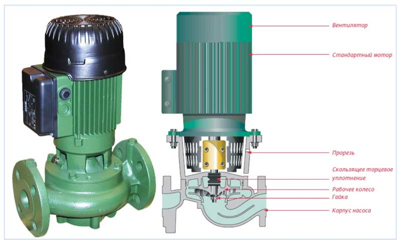 мини циркуляционные насосы для систем отопления
