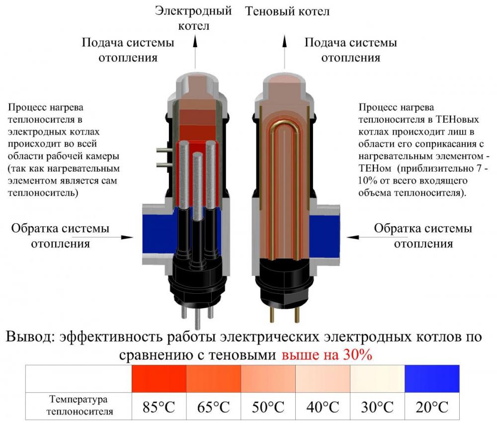 Электродный котел для отопления частного дома — Стройфора