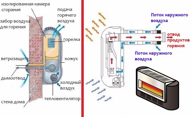 газовые конвекторы для отопления частного дома